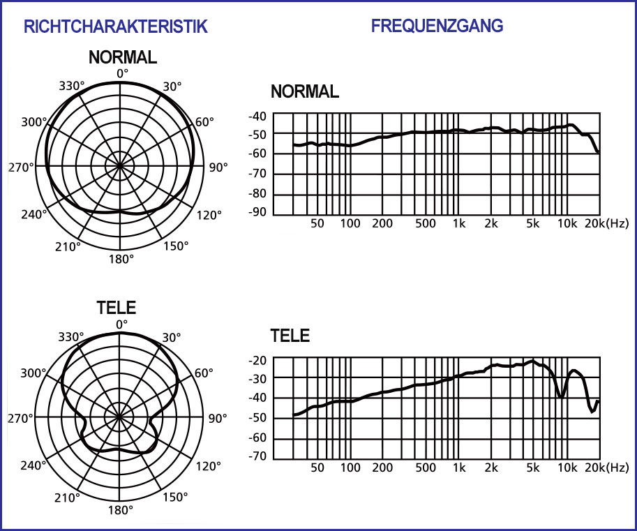 PROFI Parabol-Richtmikrofon